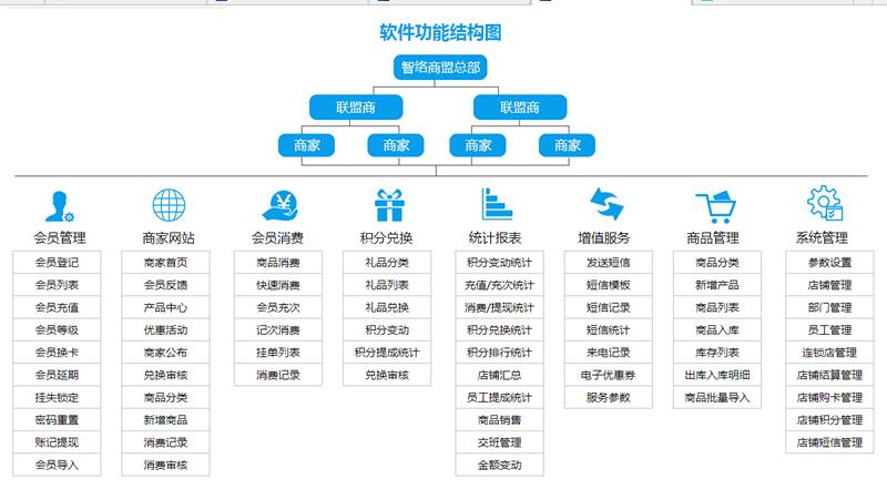 智络商家联盟会员管理系统功能结构图详解
